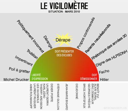 Vigilometre-fromageplus