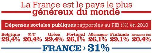 La France est le pays le plus généreux