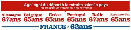 Ages_retraites_en_Europe_2012