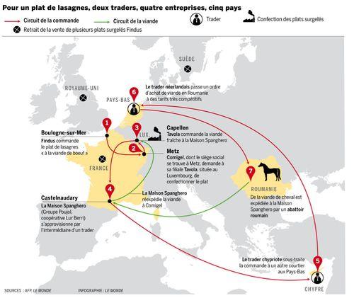 Circuit-de-la-viande-de-cheval-en-Europe