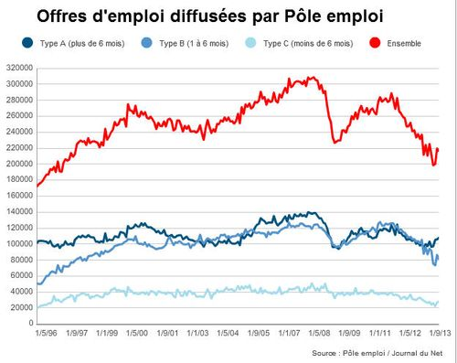 Pole Emploi Journal du Net