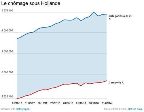 La courbe du chômage sous Hollande de 05.2012 à 04.2014