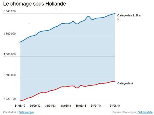 Le chômage sous Hollande-Le Parisien-25.07.2014
