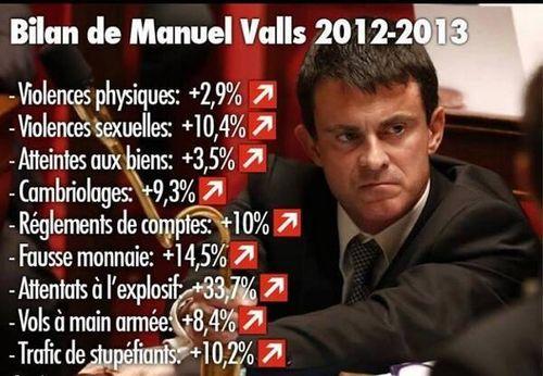 Valls bilan négatif délinquance