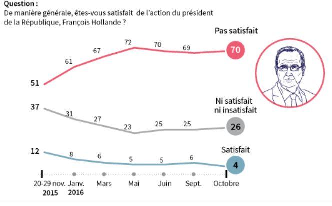 4% de satisfaits de Hollande-Graphique-25.10.2016