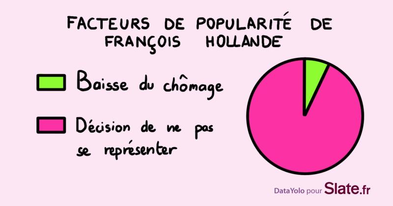 Facteurs de popularité de F Hollande-slates.fr
