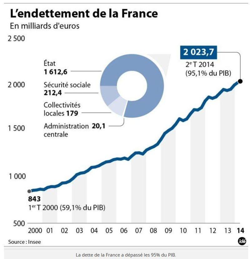 Dette de la France fin 2e trimestre 2014