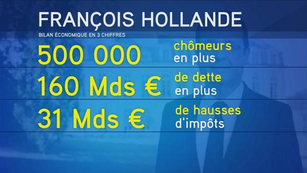 Bilan Hollande mi mandat en 3 chiffres-06.11.2014