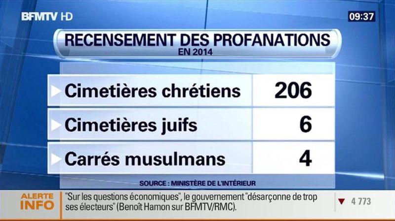 Recensement profanations cimetières en 2014 sur BFMTV