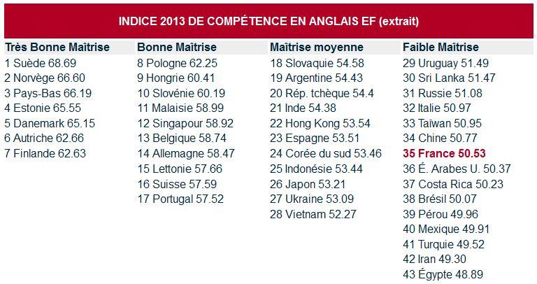Indice de compétence en anglais en 2013 - Tableau