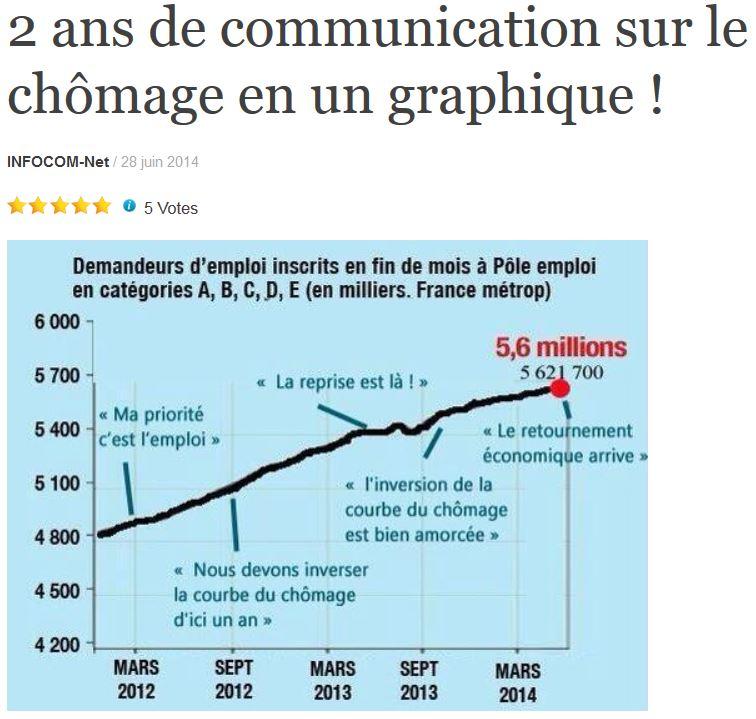 Deux ans de communication sur le chômage en un graphique-mai 2015
