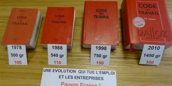 Code du Traval-évolution