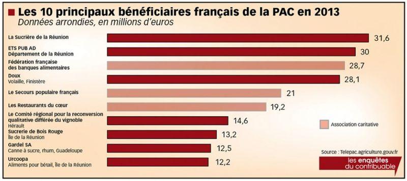 Bénéficiaires de la PAC en 2013