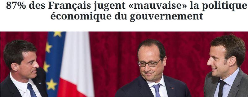 87% des Français jugent mauvaise la politique économique du gouvernement