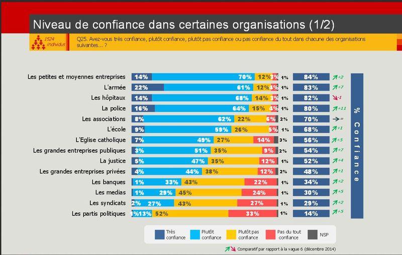 Opinionway-sondage-février  2015-niveau de confiance