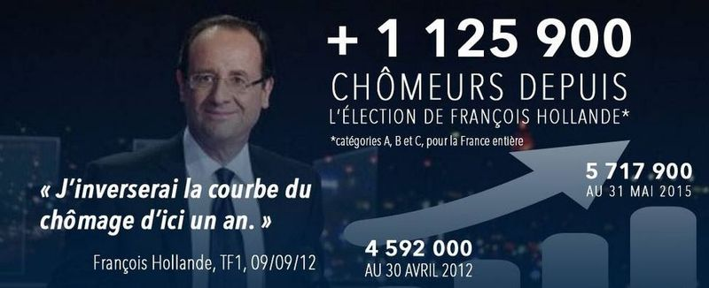 Hollande j'inverserai la courbe du chômage d'ici un an-09.09.2012