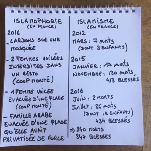 Islamophobie vs islamisme en France - bilan 2016