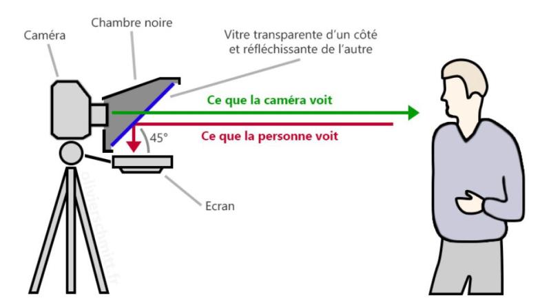 Prompteur schéma