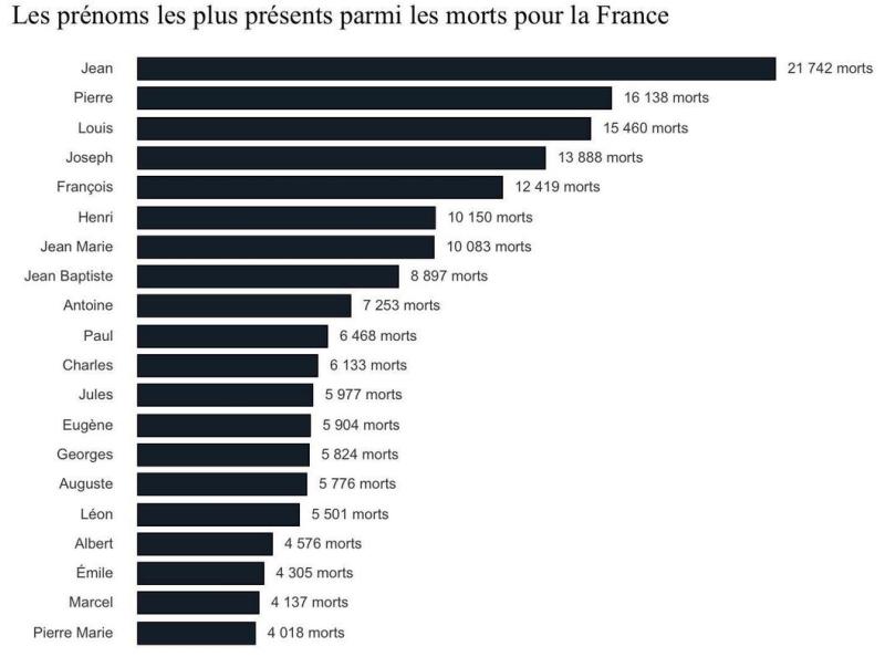 14-18 les prénoms des morts pour la France